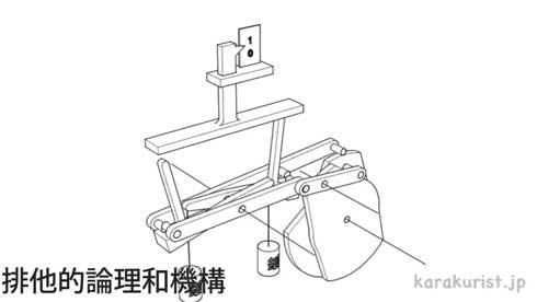 からくり 機構 歯車 リンク 組み合わせ 動き 名前 動画
