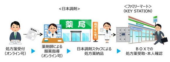 処方箋医薬品受け渡しサービス