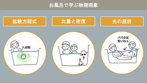 「水鉄砲で放物線」「波面でホイヘンスの原理」 お風呂で子どもと遊んで学べる物理学が楽しそう