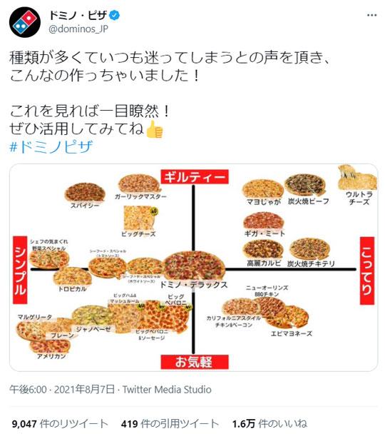 ドミノ・ピザ メニュー 種類 ギルティー
