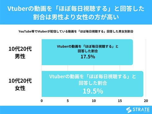 VTuber調査