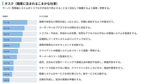 日本版O-NET