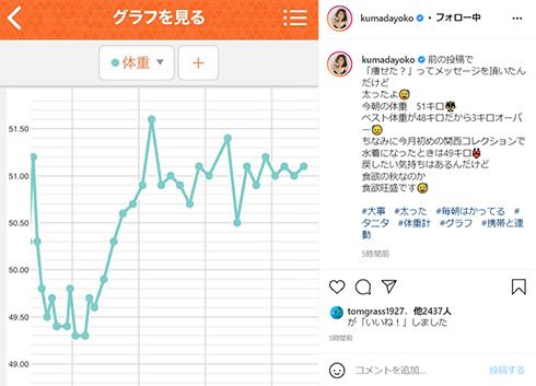 熊田曜子 体重 Instagram