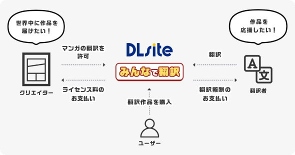 DLsite みんなで翻訳 英語 中国語 韓国語