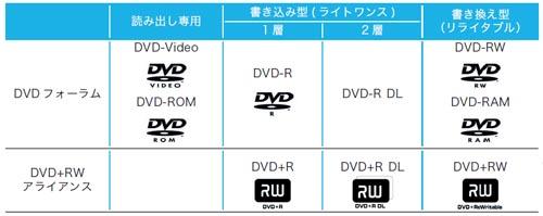 DVDの規格と種類