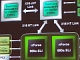 AMD向けチップセット「nForce 680a SLI」発表
