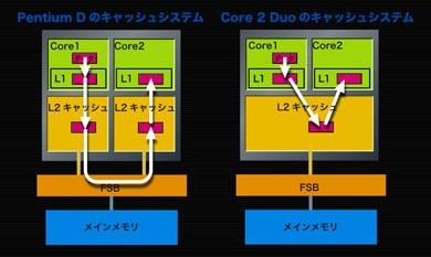 第3回 Coreマイクロアーキテクチ...