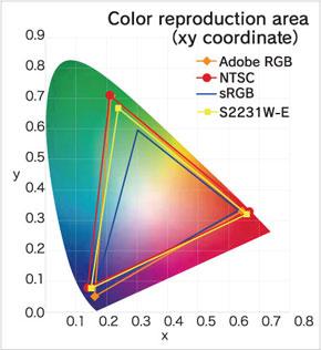 mk_s2231w-e_colorspace.jpg