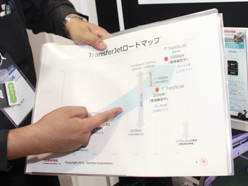 TransferJet 2017年までのロードマップ