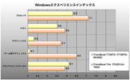 TransBook T100TAのWindowsエクスペリエンスインデックス