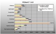 TransBook T100TAのPCMark7結果
