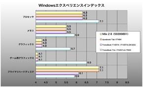 Miix 2 8、Windowsエクスペリエンスインデックスの結果