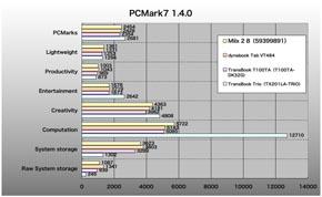 Miix 2 8、PCMark 7 1.4.0のスコア