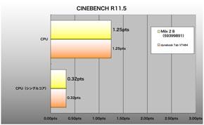 Miix 2 8、CINEBENCH R11.5(32ビット版)のスコア