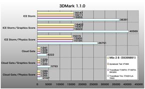 Miix 2 8、3DMark 1.1.0のスコア