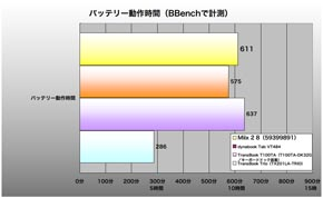 Miix 2 8、BBenchの結果