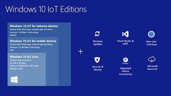 Windows 10 IoT」とはどのようなOSなのか? (1/3) - ITmedia PC USER