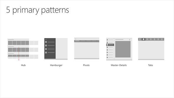 5種類の基本UI