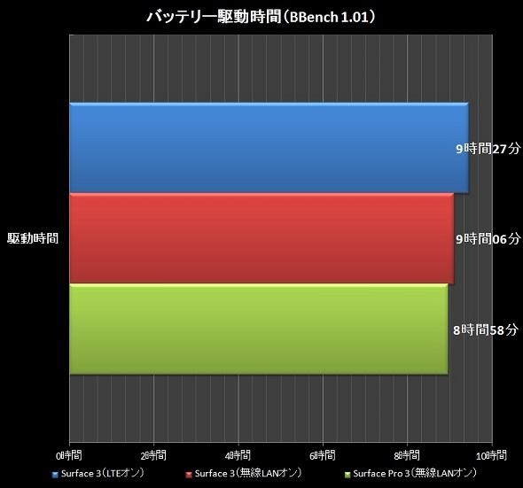 バッテリー駆動時間グラフ