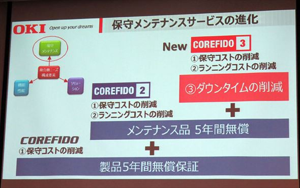COREFIDO3