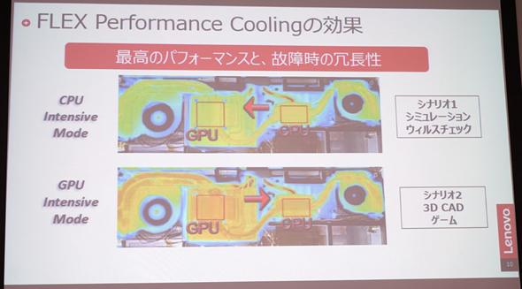 冷却機構の優先度を自動で変更