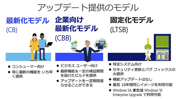 Windows 10のWindows Updateブランチ