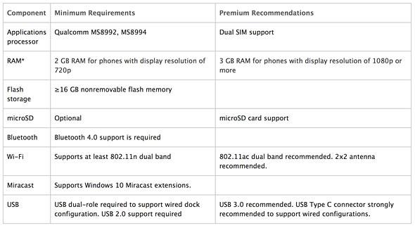 Continuum for Phonesのハードウェア要件