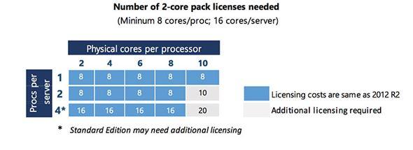 Windows Server 2016のライセンス体系