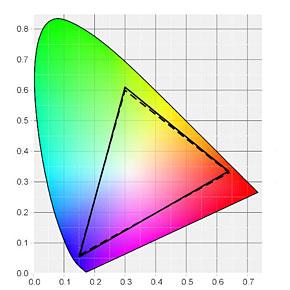 Surface Pro 4の色域