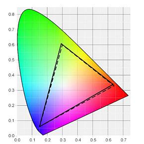 Surface Pro 3の色域