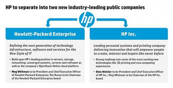 HPの分社化