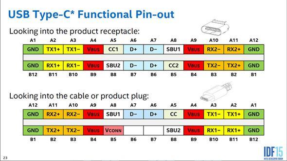 Type-Cのピン配置