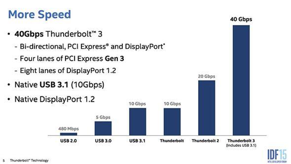 USBとThunderboltの転送速度
