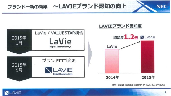 LAVIE(LaVie)ブランドの認知度は1.2倍に