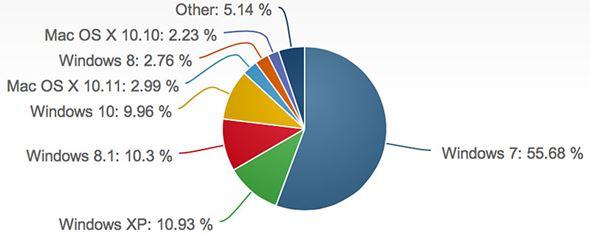 Net Market ShareのデスクトップOSシェア