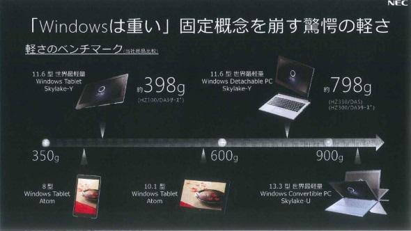 NEC PCの他製品との重量比較