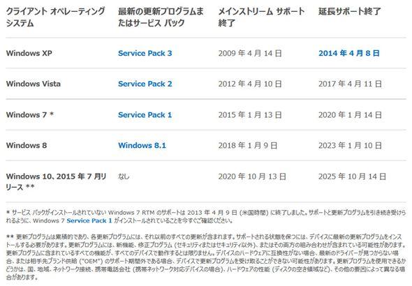 Windows各パージョンのサポート期限