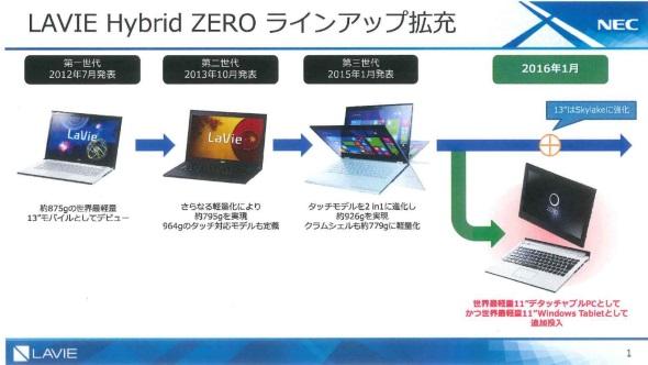 Hybrid ZEROの進化