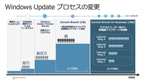Windows 10のアップデートプロセス
