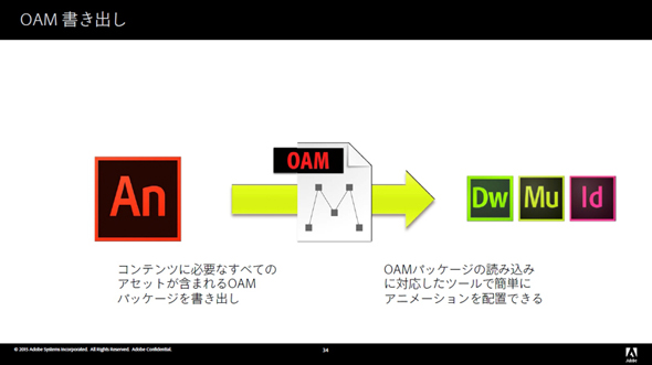 OAM書き出しサポート(Muse、Dreamweaver、InDesign)