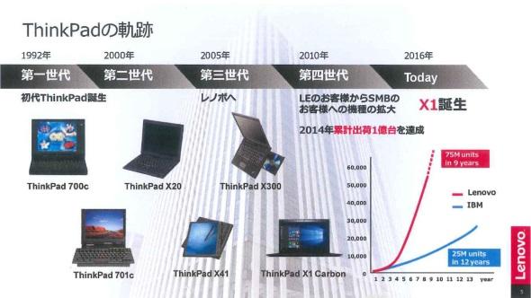 ThinkPadは販売台数を伸ばし続けている
