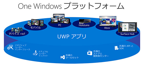 UWP(Universal Windows Platform)