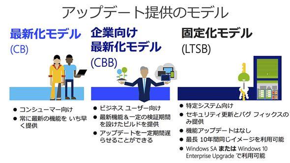 Windows 10のアップデート提供モデル