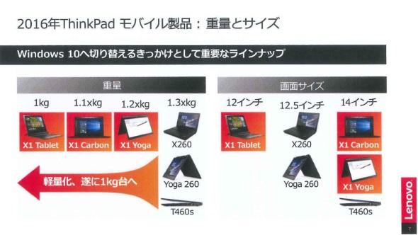 ThinkPad X1シリーズで、軽量モデルへのニーズを満たす