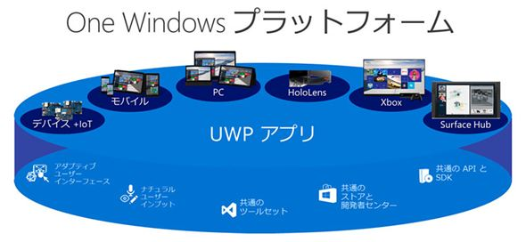 Universal Windows Platform(UWP)アプリ