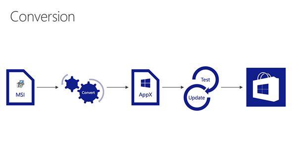 Windows Bridge for Classic Windows apps