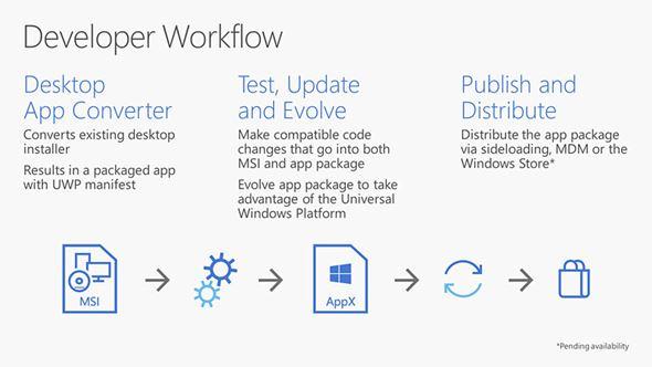 Desktop App Converter