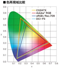 Adobe RGBカバー率99%、DCI-P3カバー率98%を実現