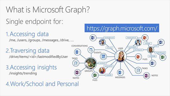 Microsoft Graph(2)