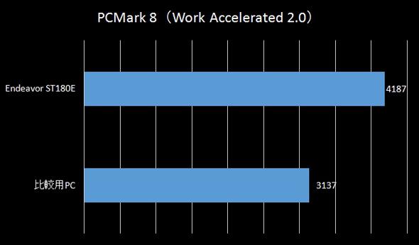 PCMark 8(Work)のスコア